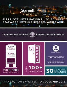 Marriott Acquires Starwood, Nov. 2015
